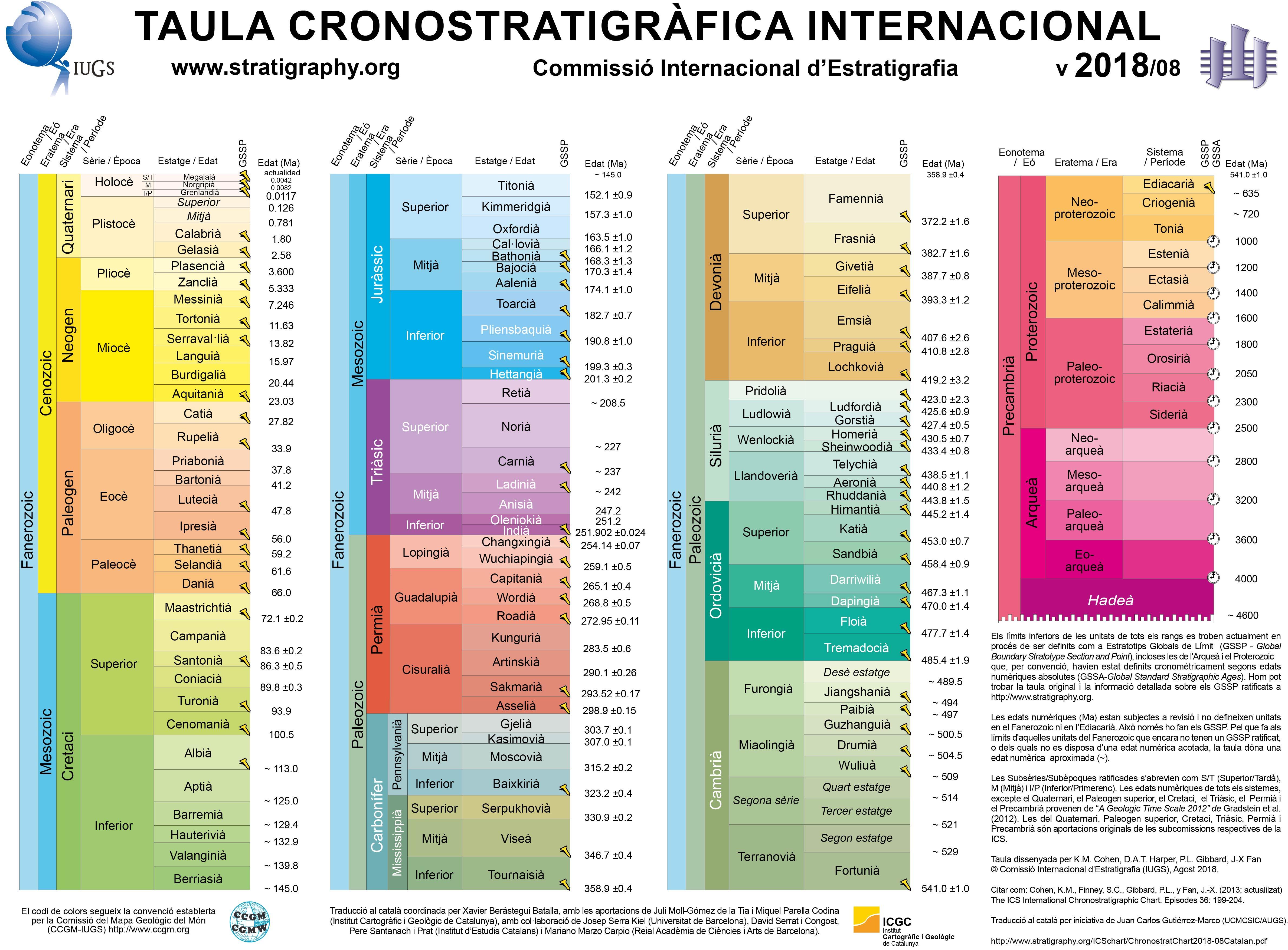 International Chronostratigraphic Chart  Institut