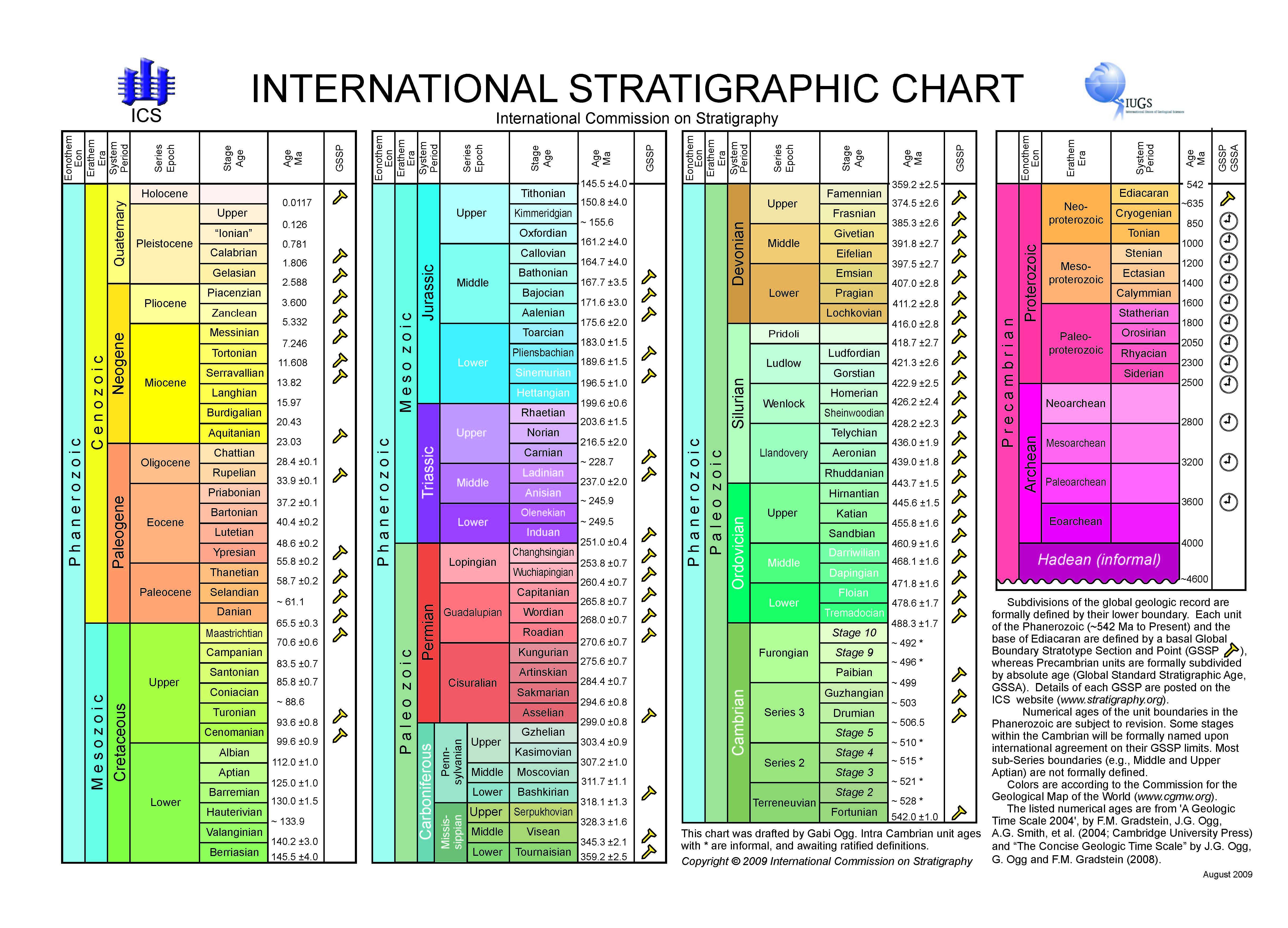 ICS - Chart/Time Scale